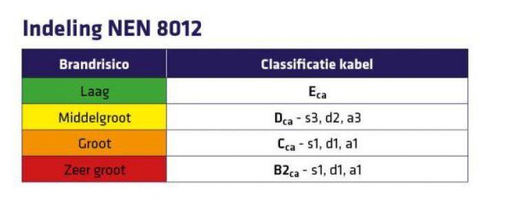 Indeling NEN 8012 Cpr-certificering voor bekabeling gebouwen